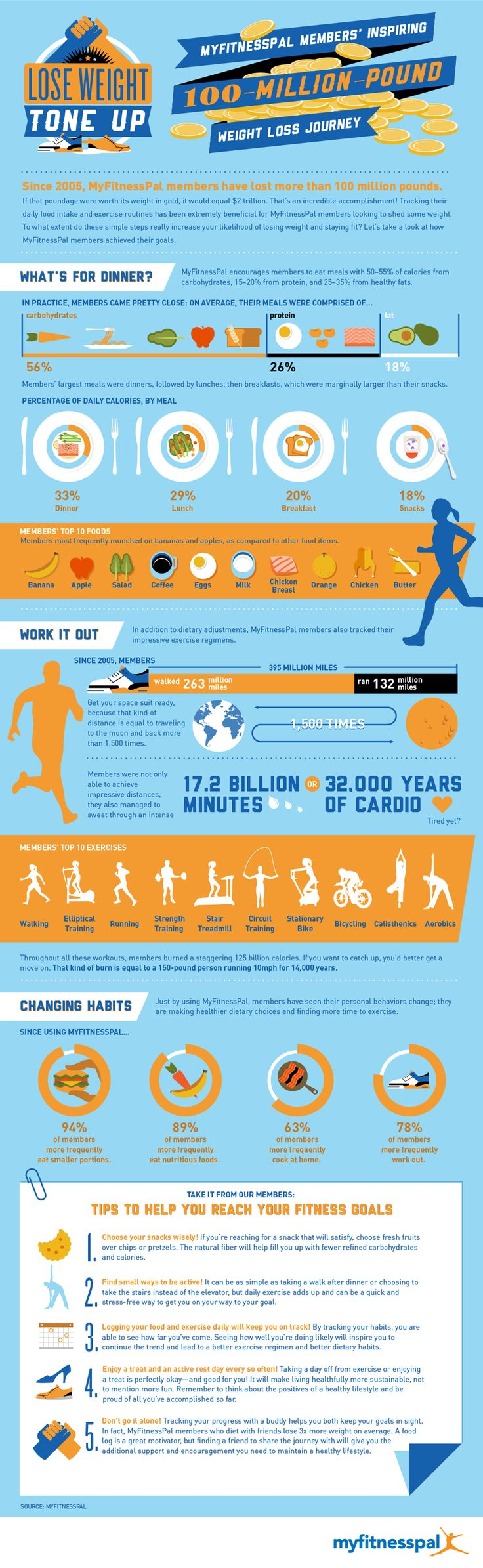 Interesting MyFitnessPal infographic about how members