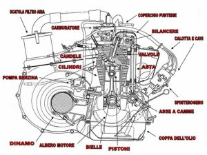 Fiat 500 engine schematic diagram | Fiat 500 engine | Pinterest | Fiat 500 and Engine