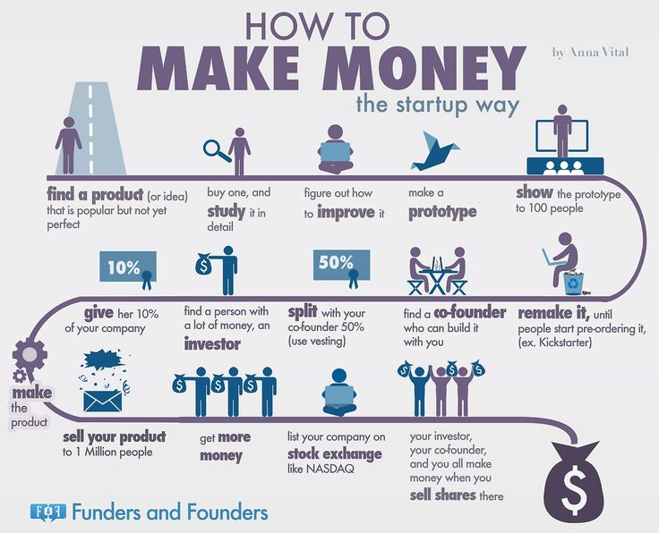 The Formula Startups Use to Make Billions #Infographic