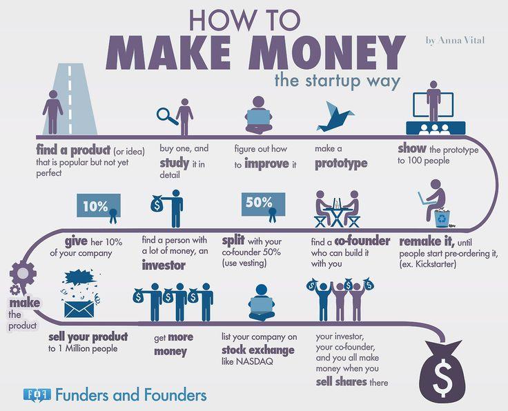 The Formula Startups Use to Make Billions #Infographic