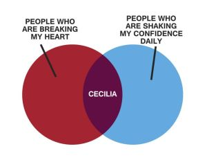 Marshall's Cecilia chart from How I Met Your Mother