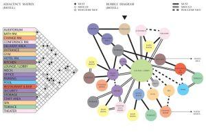 bubble diagram hotel design  Google Search | Hotel Design
