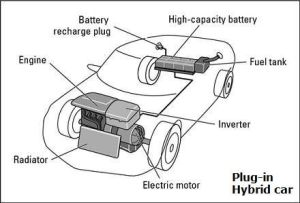 Plugin Hybrid Vehicles Diagram  The main pros and cons