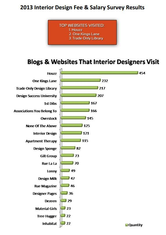 What is the beginning salary for an interior designer - Average salary for interior designer ...