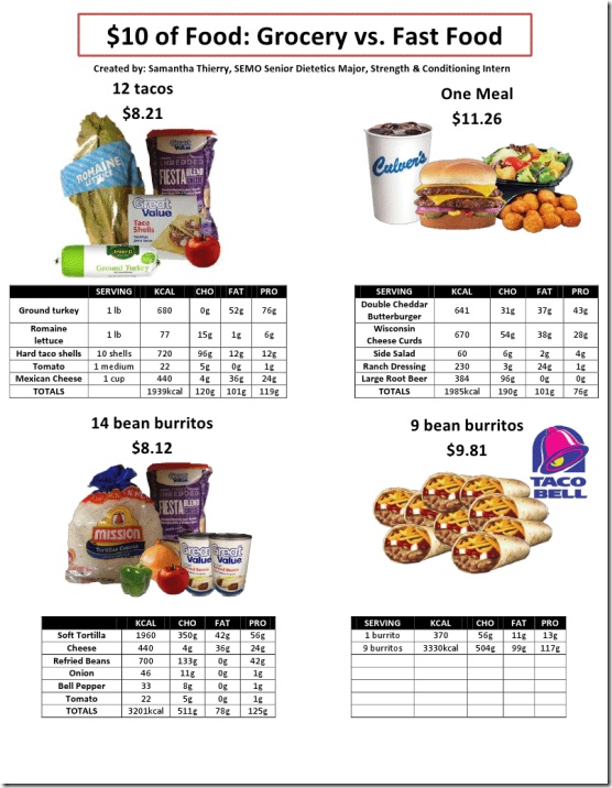 10 dollar grocery vs fast food Let's Get Healthy
