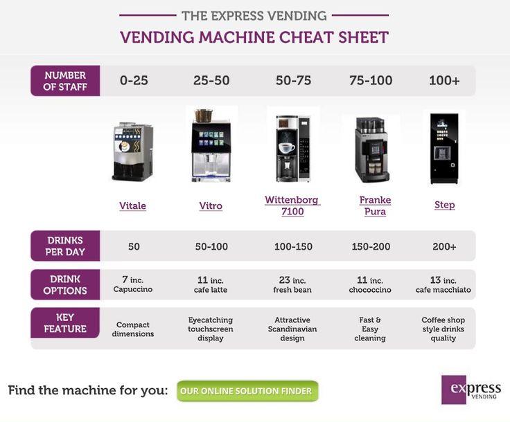 Hot drinks vending machines cheat sheet vending