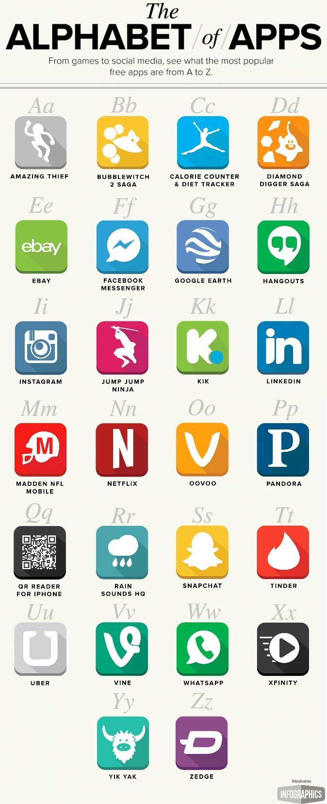 The Most Popular Free Apps From A to Z The alphabet, The
