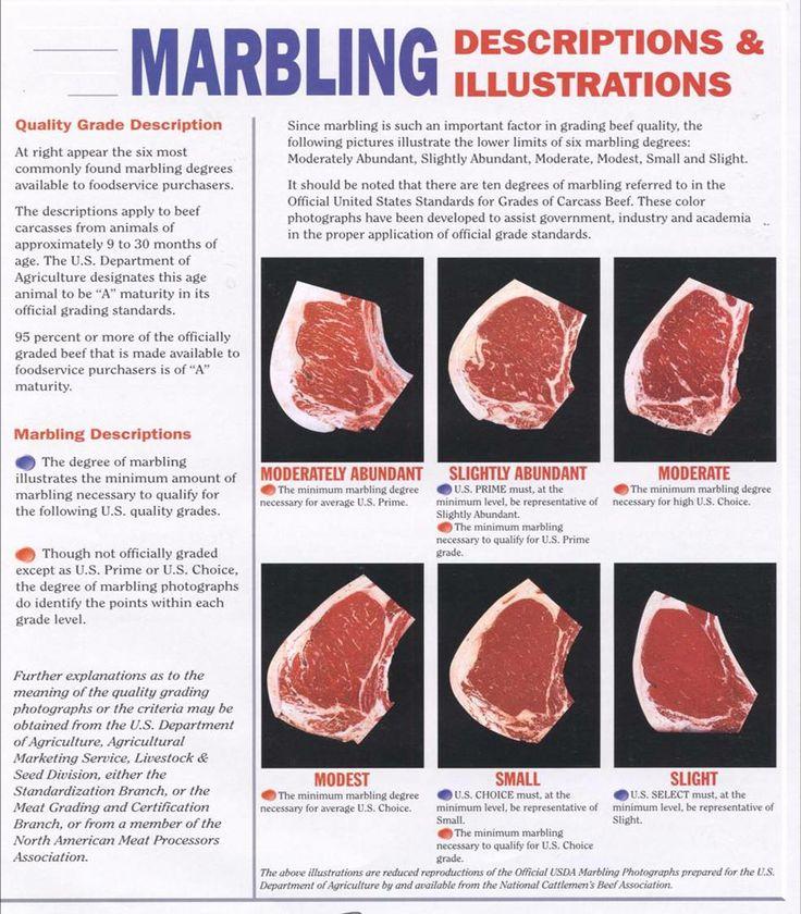 marbling meat Google Search Steak Pinterest Google