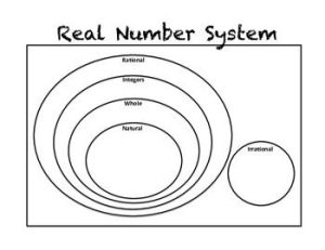 25 trending Real Number System ideas on Pinterest   Real