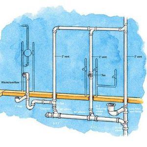 Bathroom Supply, DrainWasteVent Overview | Basement