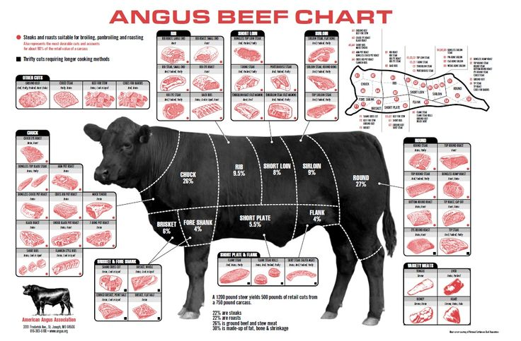 Angus beef chart meat cut charts pinterest angus