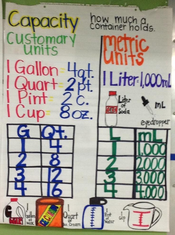 Math Grade 3rd Staar Chart
