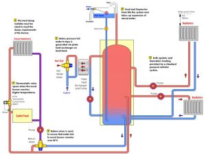 heating system  Google Search | school stuff | Pinterest | Heating systems and Search