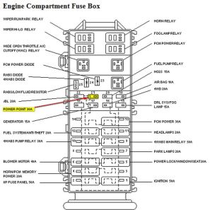 2002 ford ranger fuse diagram | 1997 Ford Ranger Fuse Box
