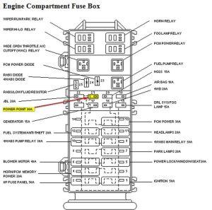 2002 ford ranger fuse diagram | 1997 Ford Ranger Fuse Box