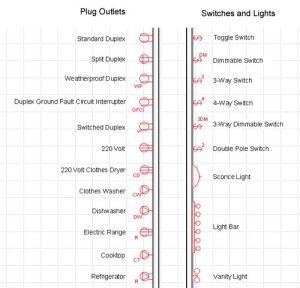 electrical blueprint symbols | Details | Pinterest | Symbols