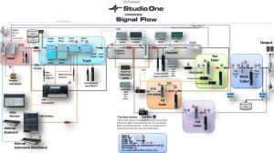 PreSonus Studio One DAW signal flow diagram It's