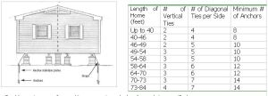 Anchor and Tie Down Diagram Remendations Chart   DIY Mobile Home Repair   Pinterest   House