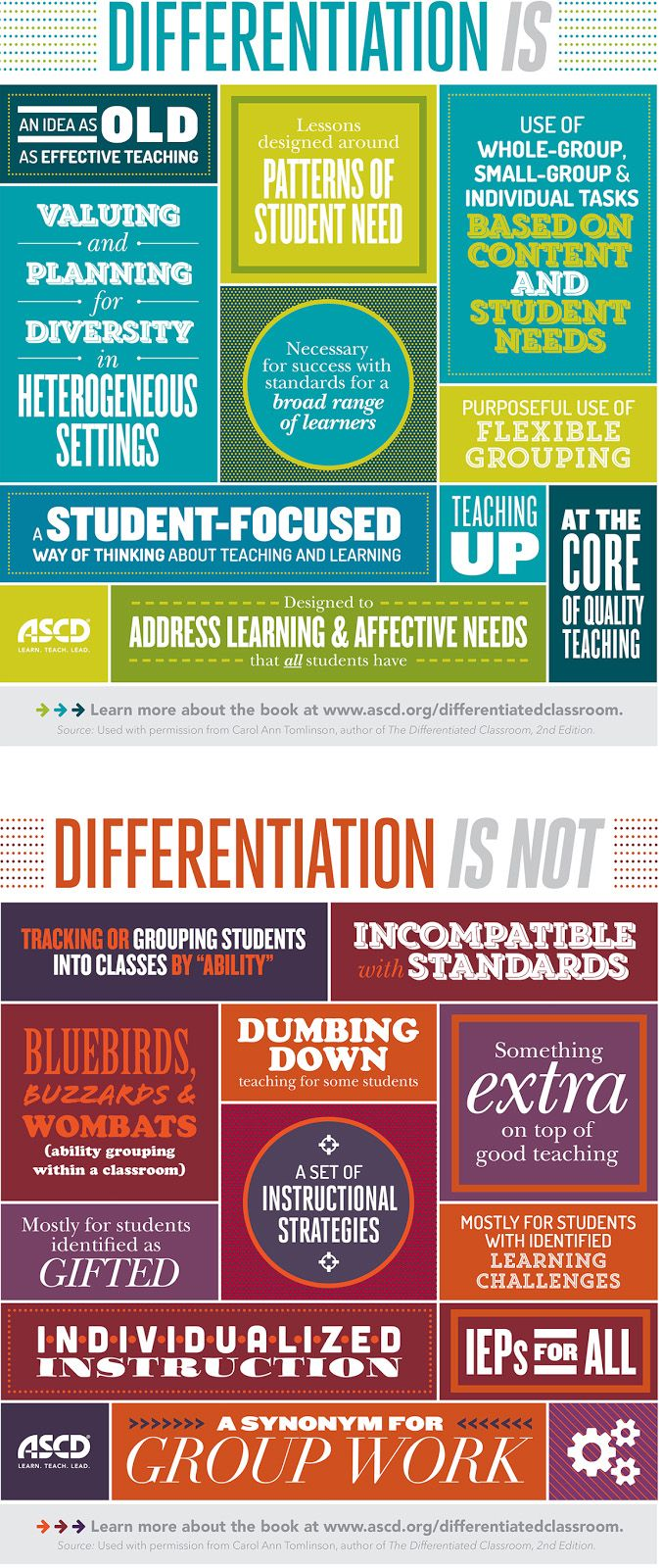 What exactly is differentiated instruction? A handy infographic from @ASCD helps explain.