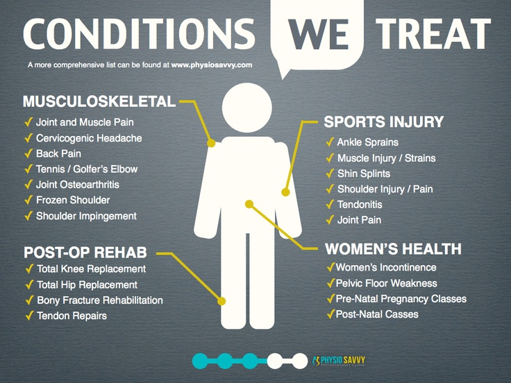 conditions we treat. and so much more. physiotherapy I