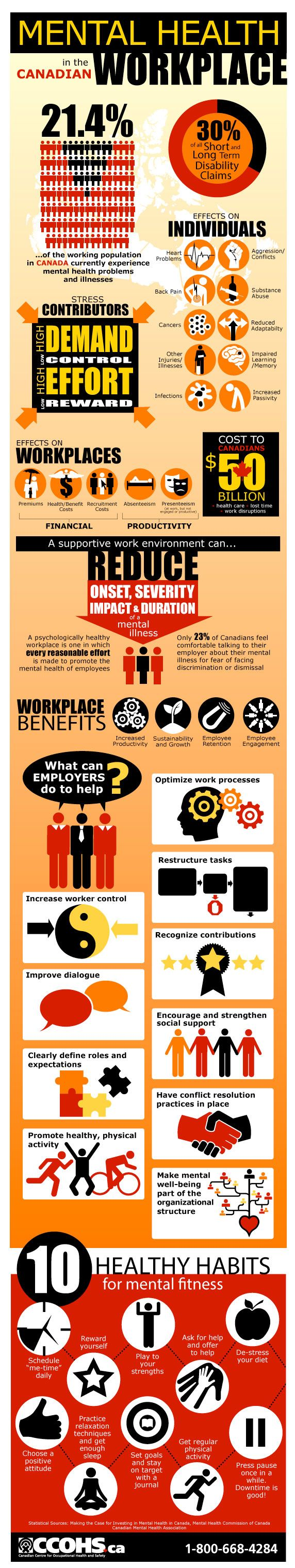 Mental Health in Canadian Workplaces infographic. Visit