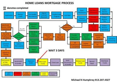 1000+ ideas about Mortgage Loan Originator on Pinterest ...
