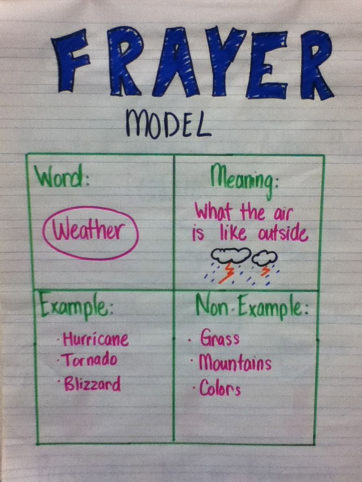 Frayer Model anchor chart. SIOP 2a Vocabulary teaching