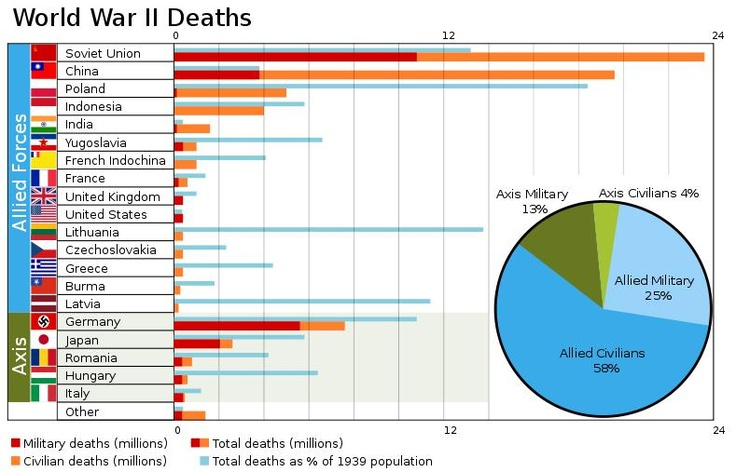 World War II deaths graphcasualtiesww2.jpg (789×507