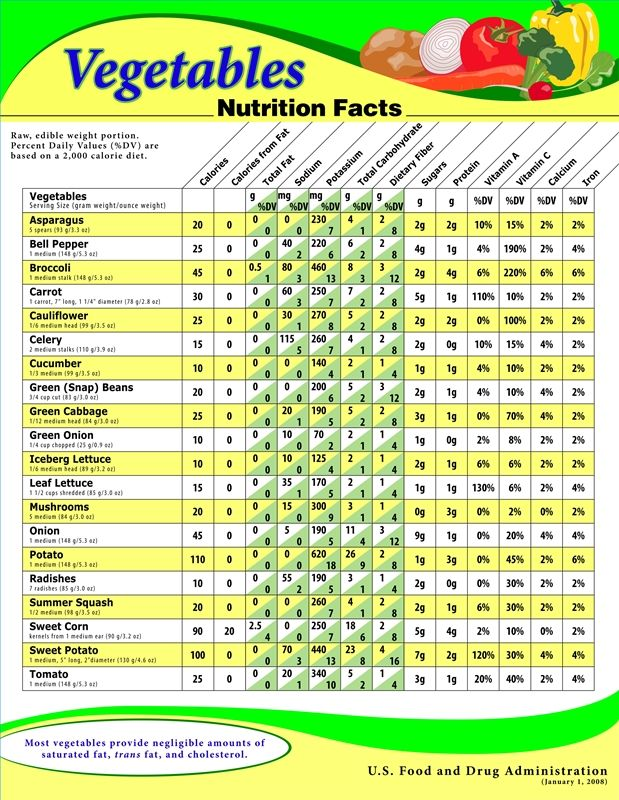 Vegetable Benefits Chart What are the types of protein