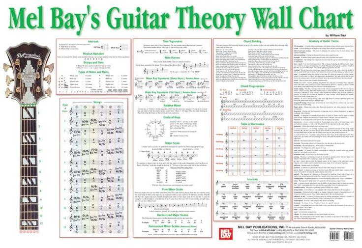 Mel Bays Guitar Theory Wall Chart East Harlem Music School Pinterest Bays Charts And Guitar