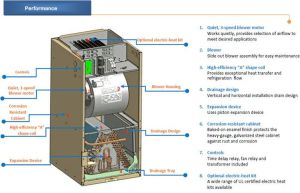 Outside AC Unit Diagram | AirCon Central Air Conditioner
