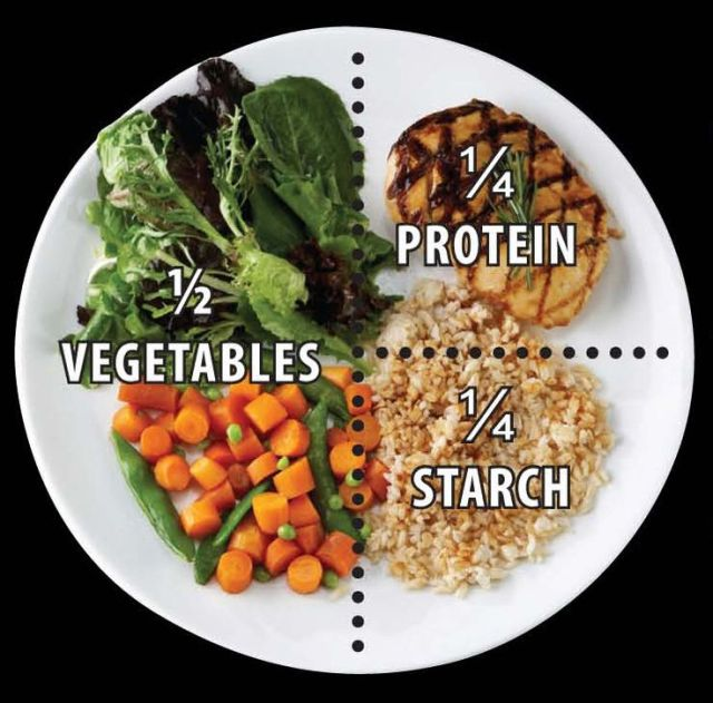 Image result for Five Food Group Systems