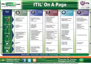 ITIL OnAPage Reference Guide | ITSM and Healthcare | Pinterest