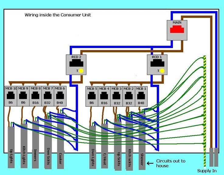 a54299b29db578b92ef905f8e78bdb5a?resize=665%2C520&ssl=1 wiring diagram for consumer unit in garage wiring diagram wylex consumer unit wiring diagram at panicattacktreatment.co