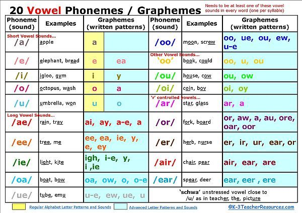 Vowel phoneme chart