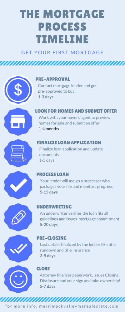 25+ best ideas about Mortgage loan officer on Pinterest ...