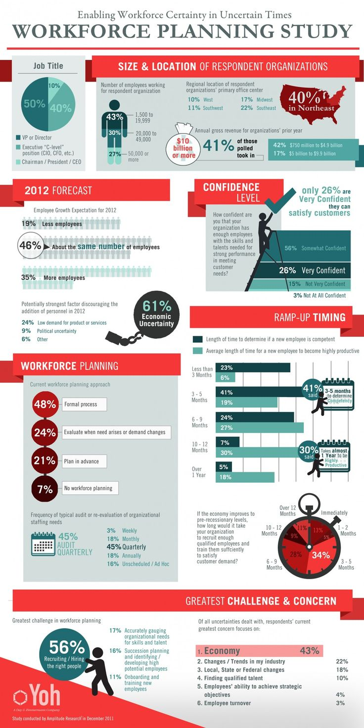 Infographic, Study and Safety on Pinterest