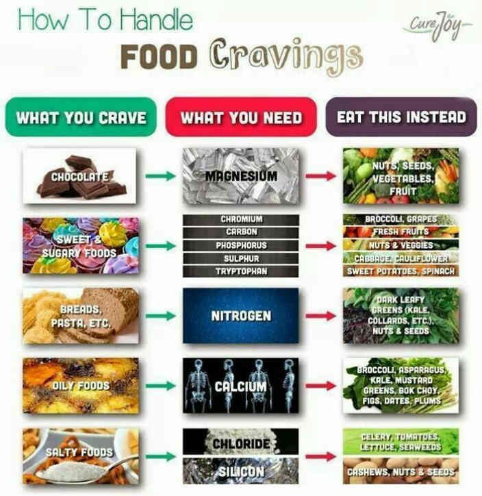How to handle Food Cravings