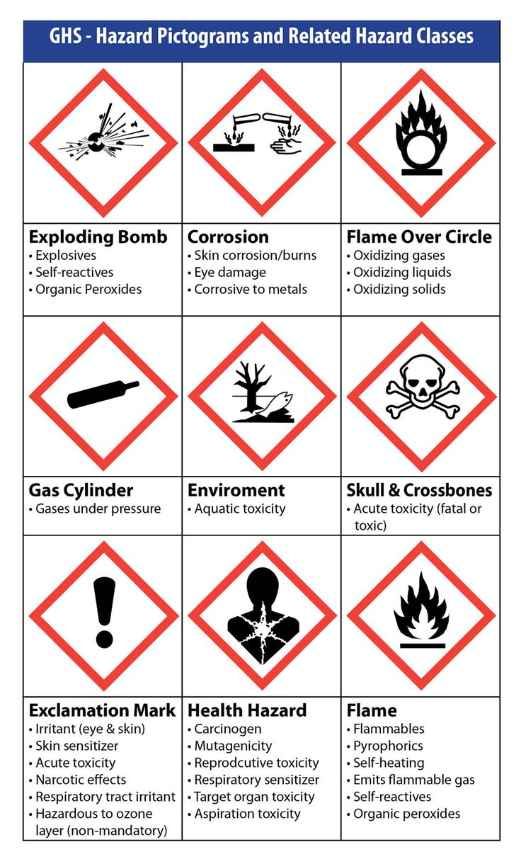 GHS Pictogram chart Made by Weber GHS Chemical