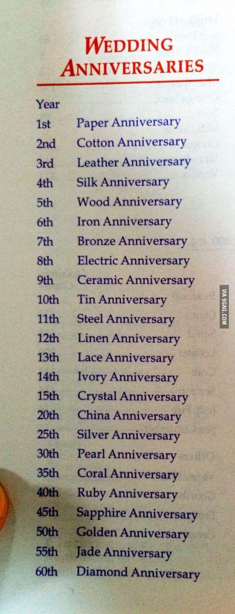 Imgenes De Wedding Anniversary Gift List For Husband