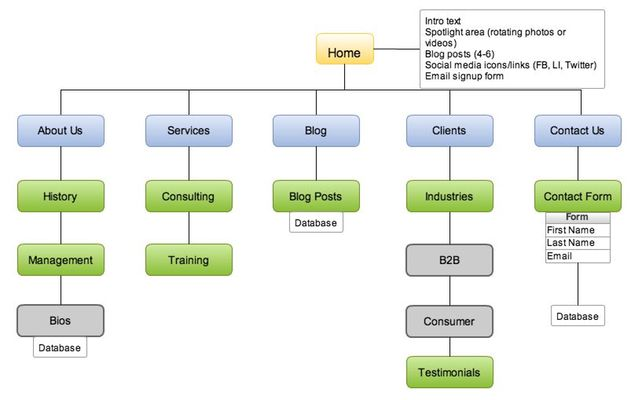 Sample Sitemap Web Design Pinterest Ux Ui Designer