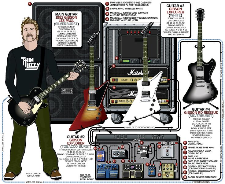 Guitarra Rg 17 Best Images About Guitar Rigs On Pinterest Mark