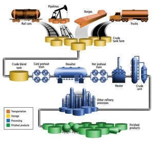 64 best images about Oil & Gas on Pinterest | The future