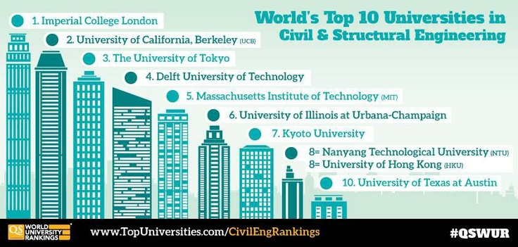 World's top 10 universities in Civil & Structural