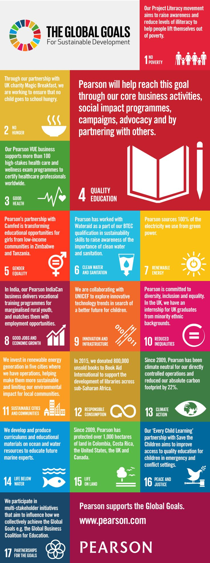 Global Goals Infographic Be a bigger part of activism that