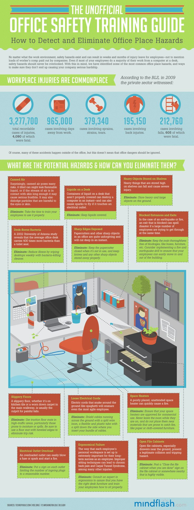 Office SafetyHow To Detect & Eliminate Office Place
