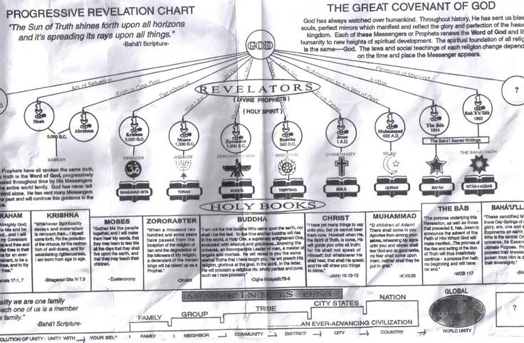 Chart of Progressive Revelation , Adam, Noah, Sabean
