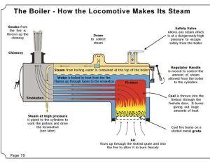 Steam engine boiler diagram | just bosons | Pinterest