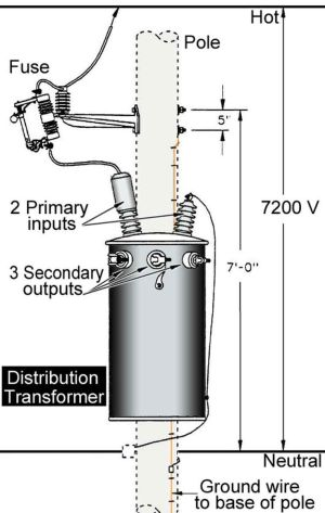 Inside household distribution transformer | electrical