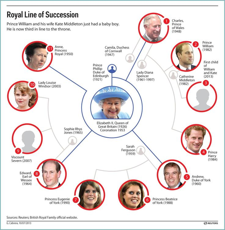 Royals England And Their Castles